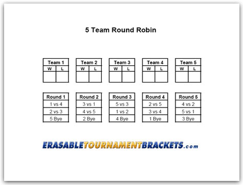 poker tournament format