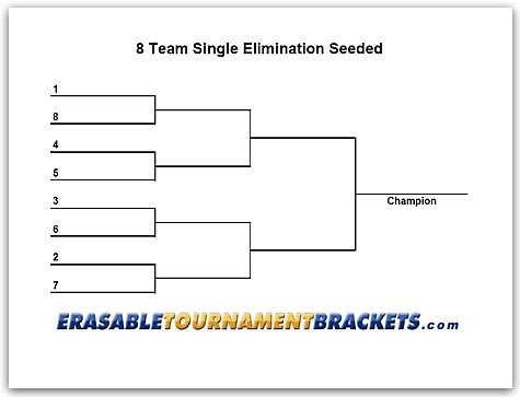8 Team Seeded Single Elimination http://cornholetournamentbrackets.com/8-team-single-elimination-seeded-bracket.htm